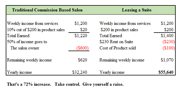 commission vs leasing
